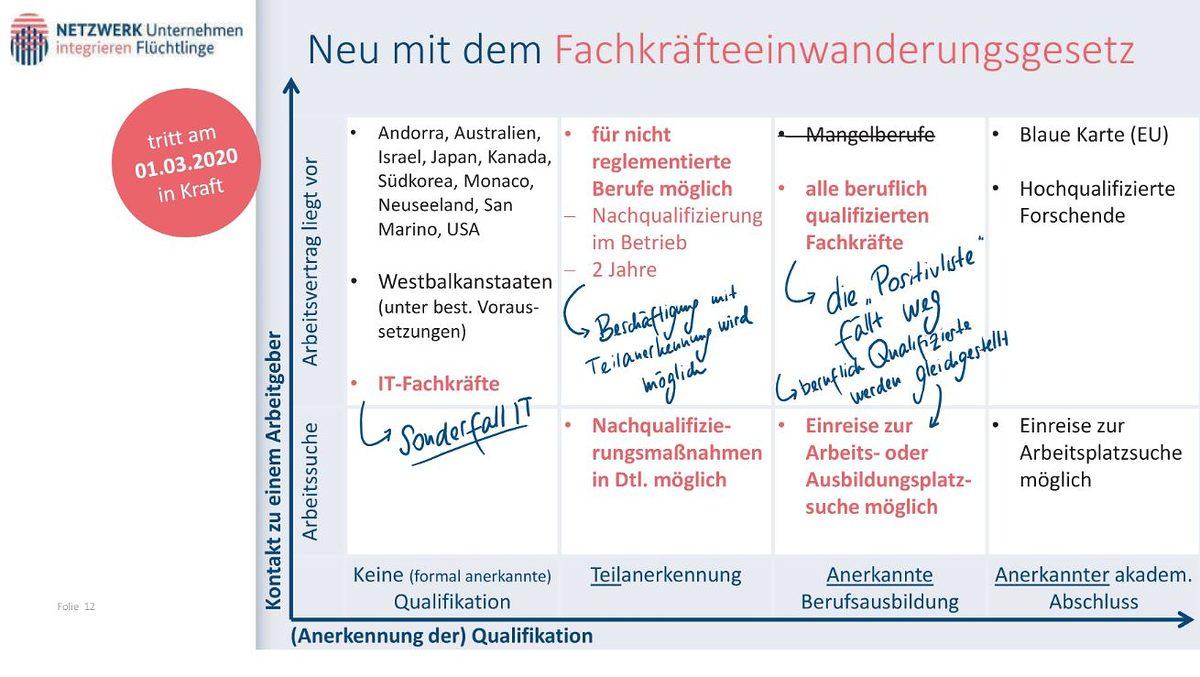 Unser Team Migration Flucht Und Asyl Handwerkskammer Für